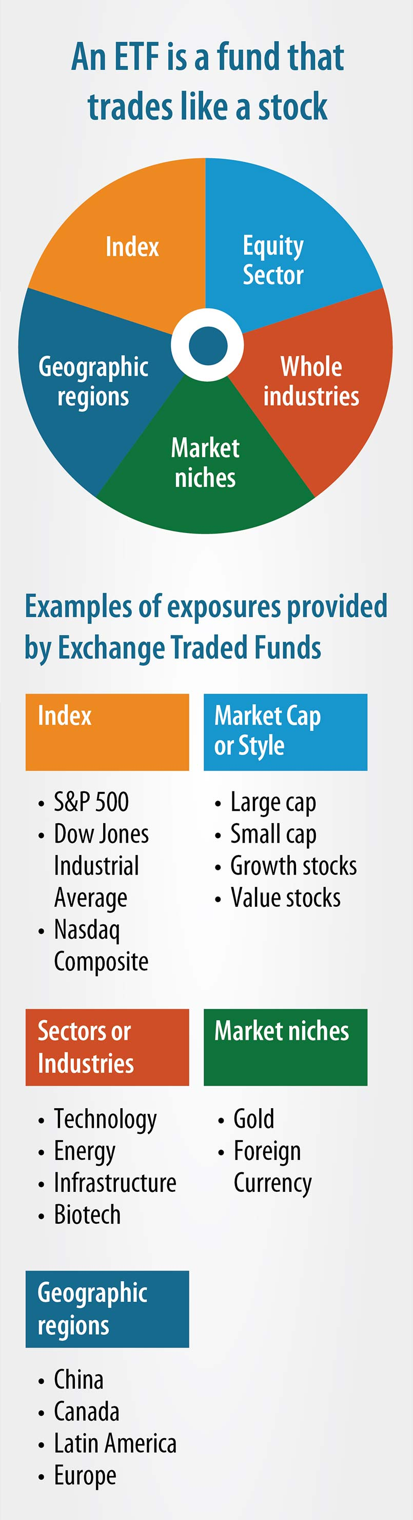 infographic - An ETF is a fund that trades like a stock