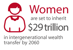 Women are set to inherit $29 trillion in intergenerational wealth transfer by 2060