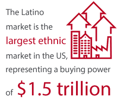 The Latino market is the largest ethnic market in the U.S. representing a buying power of $1.5 trillion