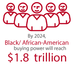 By 2024, Black/African-American buying power will reach $1.8 trillion