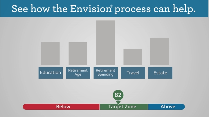 Our Envision Process   Wells Fargo Advisors